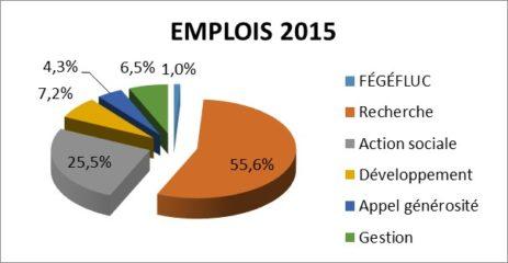 Emplois Gefluc 2015