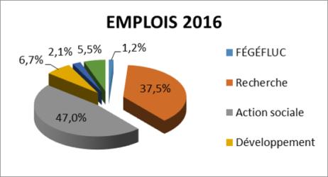 Emplois Gefluc 2016
