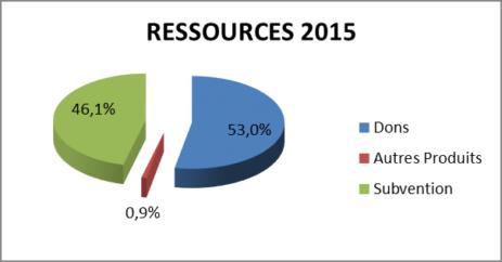Ressources Gefluc 2015