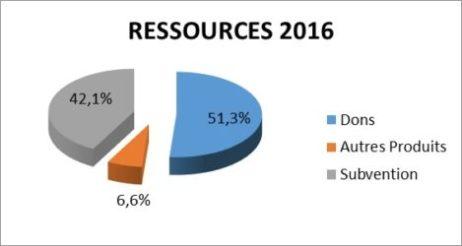 Ressources Gefluc 2016