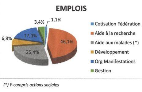 Emplois Gefluc 2017