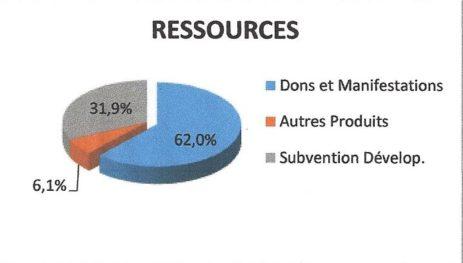 Ressources Gefluc 2017