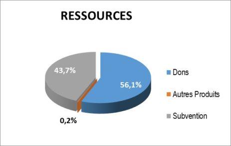 Ressources Gefluc 2018